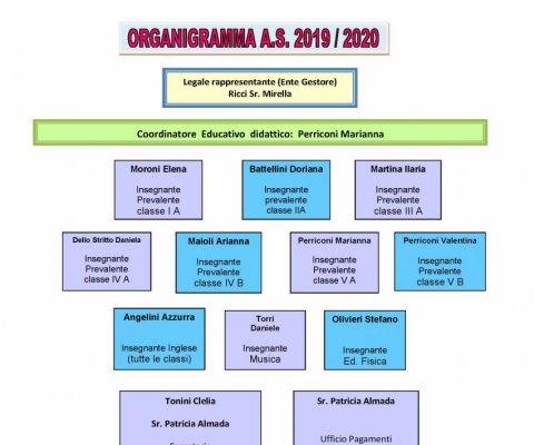 ORGANIGRAMMA 2019/2020